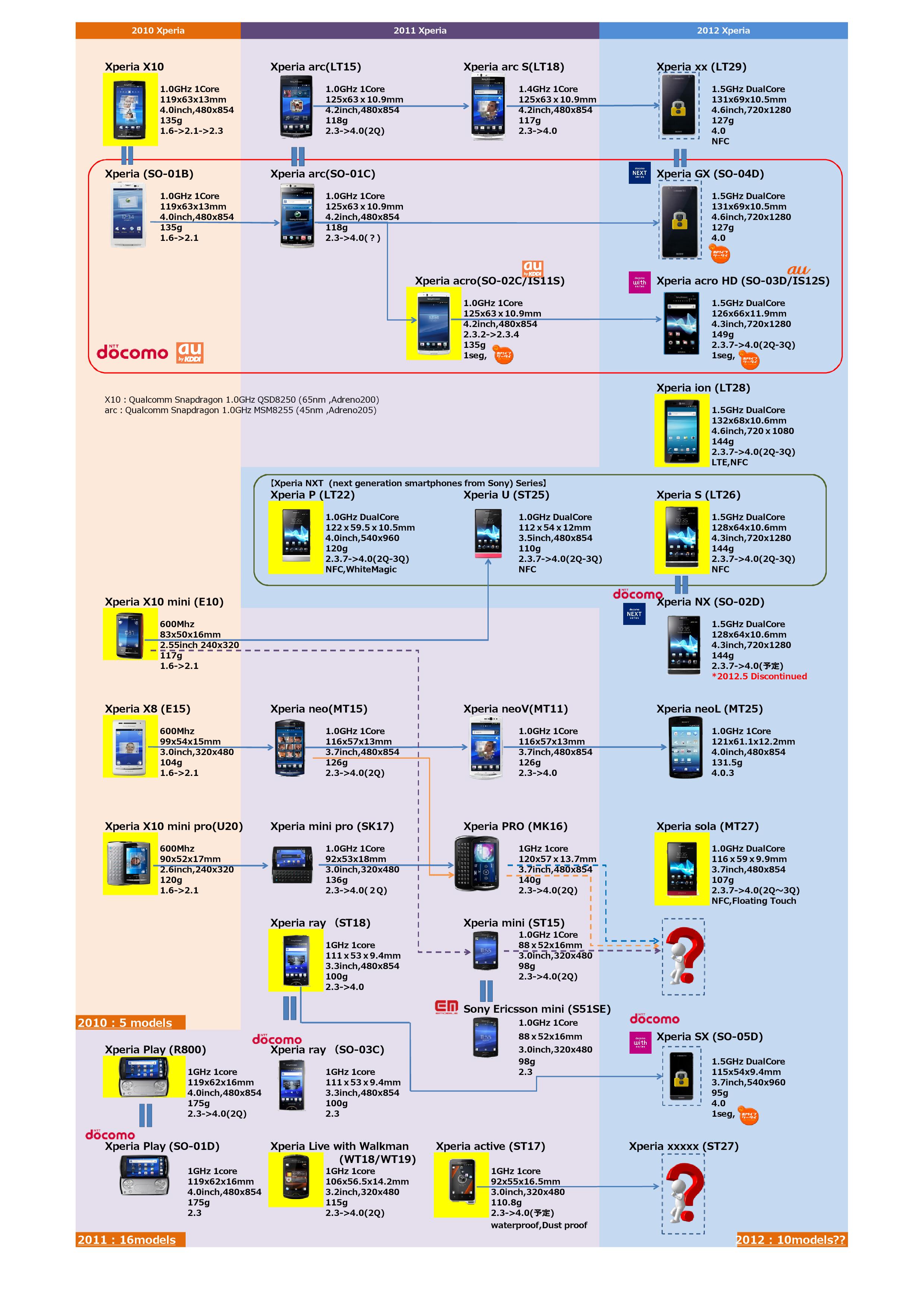 【コラム】Xperia賛歌~Xperia家系図作って分かったこと。