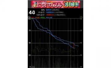 【X Performance】バッテリー持ちが良くなるアップデートを実施した結果