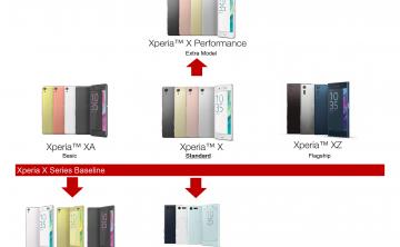 【Xシリーズ】 X・X Performance・XZ・XA・XA Ultra。これで出揃った!?新生Xシリーズのモデル譜系